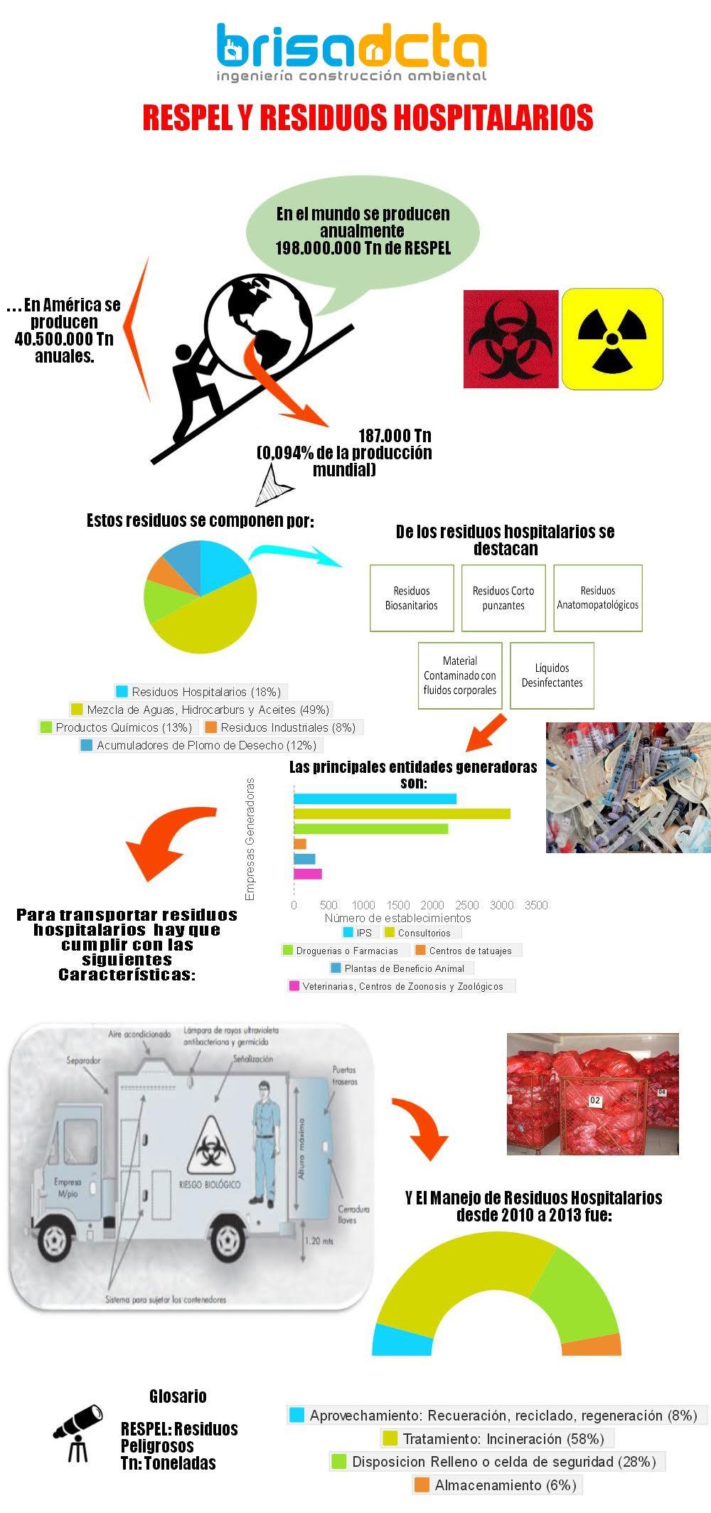 Residuos Hospitalarios • BRISA